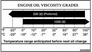 What Kind Of Oil Does An 03 Dodge Ram 1500 With A 4 7 V8 Take
