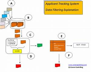 understanding applicant tracking systems With how do ats systems work