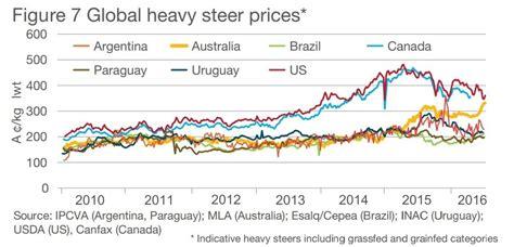 mla comparison  world cattle prices show australia close