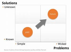 Wicked Problems In Design Thinking Hybrid Thinking Just Old Wine In New Bottles 4