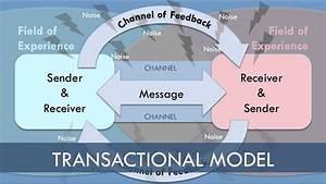 Transaction Model Of Communication