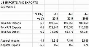 Apparel Imports Drop for Second Consecutive Month in July
