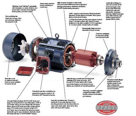 Electric Motor Breakdown by Tefc Motors Impremedia Net