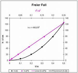 Freier Fall Berechnen : gleichm ig beschleunigte bewegung ~ Themetempest.com Abrechnung