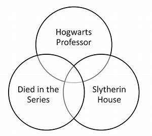 Harry Potter Venn Diagram Ii Quiz