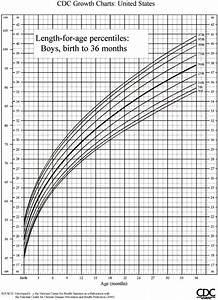 Pediatric Growth Chart Boy Infant Weight Percentile Calculator Cdc Blog Dandk