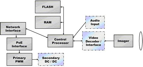 Get Ready Design Power For Security Cameras Times