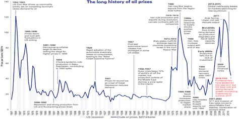 timeline  year history  oil prices business insider