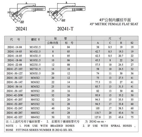 metric female flat seat hydraulic fitting chart ruihua hardware