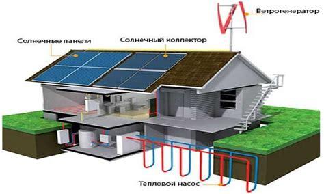Альтернативная энергия для дома в России. Сравнить цены купить потребительские товары на маркетплейсе