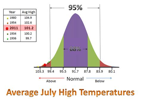 normal temp range july 2011 above normal temperatures
