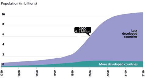 population reference bureau index gif