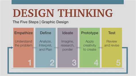 stanford design thinking stanford design thinking process autos post