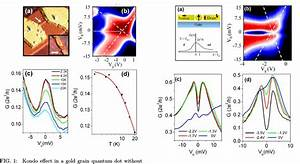 Kondo Effect In A Gold Grain Quantum Dot Without Magnetic
