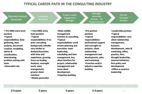 consulting job  road