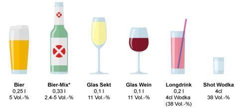 alkohol ohne risiko kenn dein limit