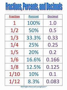 Maths Help  Conversion Chart For Fractions  Percentages