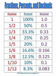 fraction decimal percent conversion chart