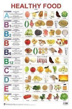 food vitamins chart - Pesquisa Google | All vitamins