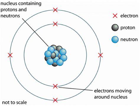 Current Atomic Model