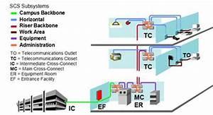 Structured Cabling System  U2013 Explorelink Solutions