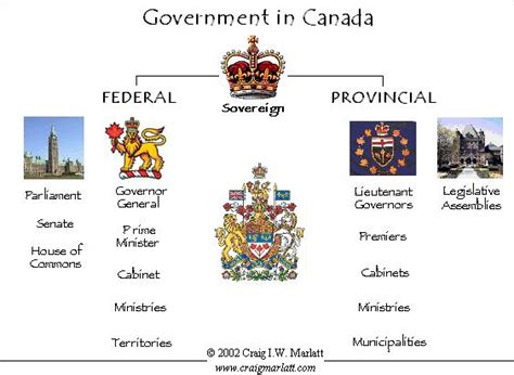 canada form of government opinions on government of canada