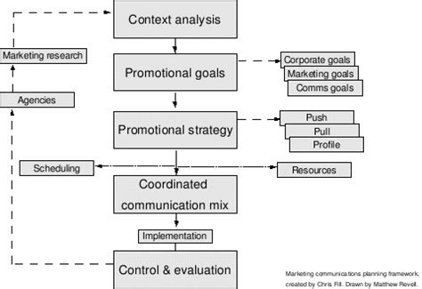 marcom strategy template introducing the marketing plan boundless marketing