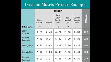 decision matrix process youtube