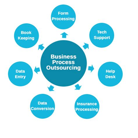 business process outsourcing poor visibility of data damaging outsourcers chances of