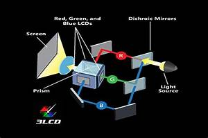 Lcd Video Projector Tech Basics