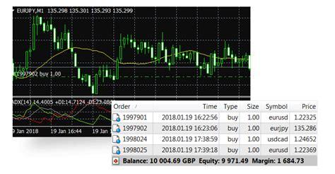 mt4 brokers metatrader 4 mt4 trading platform forex trading
