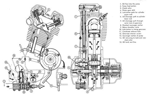 Harley Davidson Evolution Engine Diagram