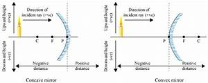 What Are Sign Conventions Of Mirrors And Lens  U00c2