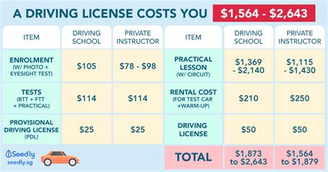 Kaplan can help you earn a variety of state insurance licenses, including life, health how to get licensed. Singaporean's Ultimate Guide: How Much Does It Cost To Get A Driving License?