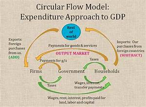 In The Circular Flow Diagram Firms Get Their Ability To
