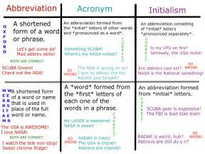Difference Between Acronym and Abbreviation