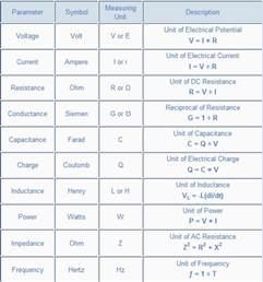 Basic Electrical Units