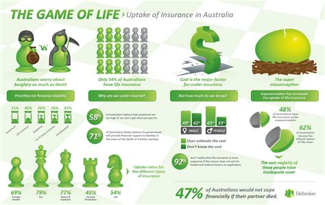 The Game Of Life [infographic]