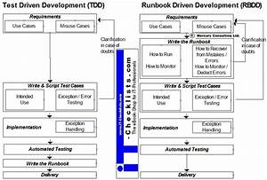runbook driven development the next generation devops With it runbook template
