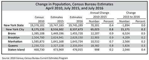 census bureau new york nyc population current and projected populations