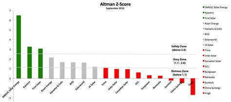 Altman Z-Score Q3 2016: which PV manufacturers are ...
