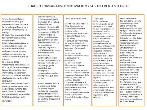 cuadro comparativo motivacion y sus diferentes teorias ppt descargar