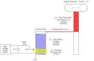 make your own blueprints free magnifier tesla coil