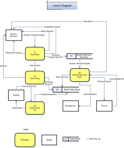 week level  diagram cois