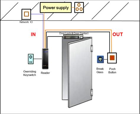 door access control system wiring diagram wiring solutions