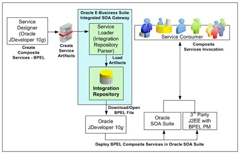 oracle e business suite integrated soa gateway