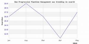 Check This Out About Progressive Pipeline Management
