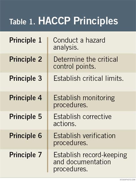 image gallery haccp principles