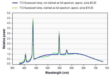 what are the disadvantages of spectrum light sources