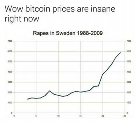 The live price of btc is available with charts, price history, analysis, and the latest news on on the following widget, there is a live price of bitcoin with other useful market data including bitcoin's market capitalization, trading volume, daily. Wow Bitcoin Prices Are Insane Right Now Rapes in Sweden 1988-2009 000 1000 4500 3000 1000 10 15 ...